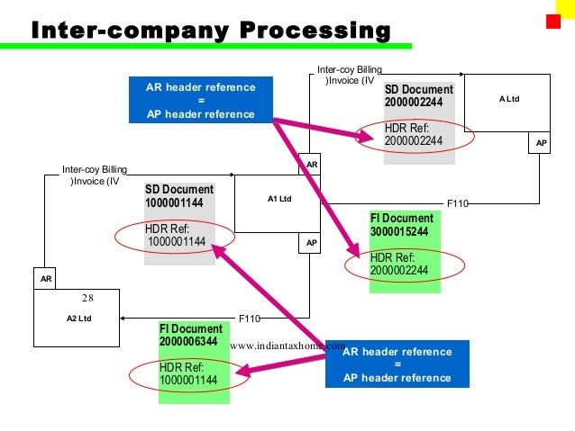 consignment process in sap mm pdf