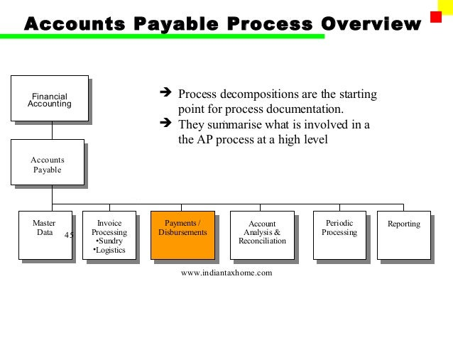 accounts payable scenario in business process Accounts payable process its starts from our inquiries for materials from vendors vendors in turn offer us the details of availability and the prices for different terms of purchase we may.