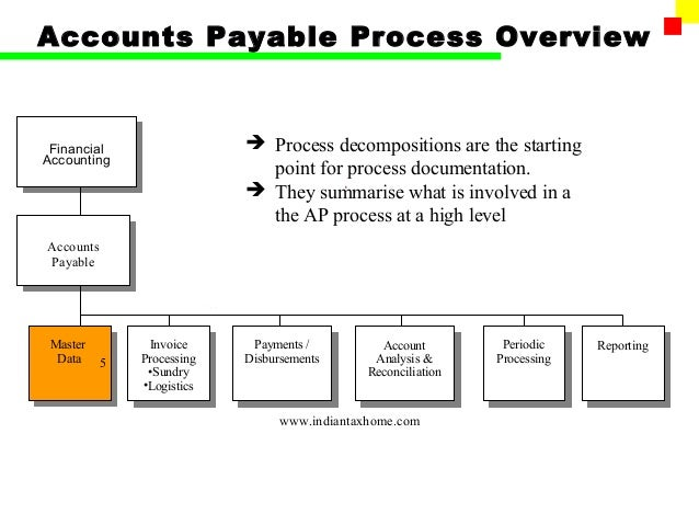 academic research writing accounts payable procedures