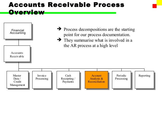 SAP FI Accounts Receivable - Accounts receivable invoice template