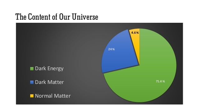 71.4 % 24 % 4.6 % Dunkle Energie Dunkle Materie Normale Materie The Content of Our Universe 71.4 % 24 % 4.6 % Dark Energy ...