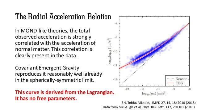 The Radial Acceleration Relation In MOND-like theories, the total observed acceleration is strongly correlated with the ac...