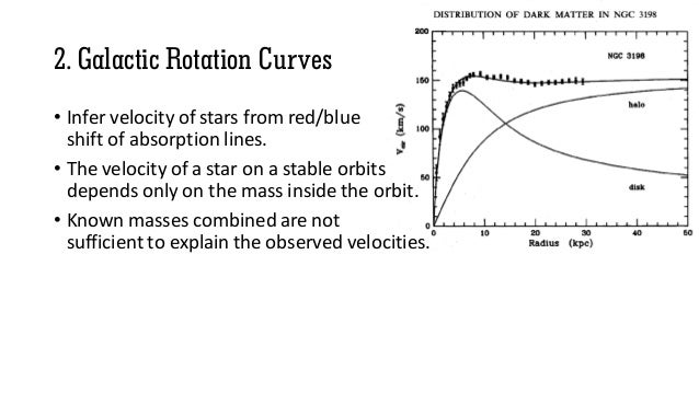 2. Galactic Rotation Curves • Infer velocity of stars from red/blue shift of absorption lines. • The velocity of a star on...
