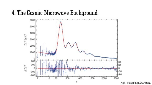 4. The Cosmic Microwave Background Abb: Planck Collaboration
