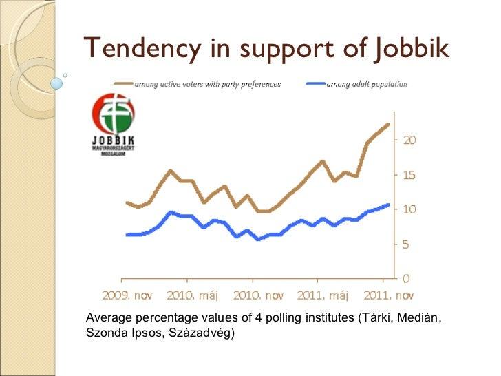 Tárki: Kik azok a Jobbikosok? Slide 3