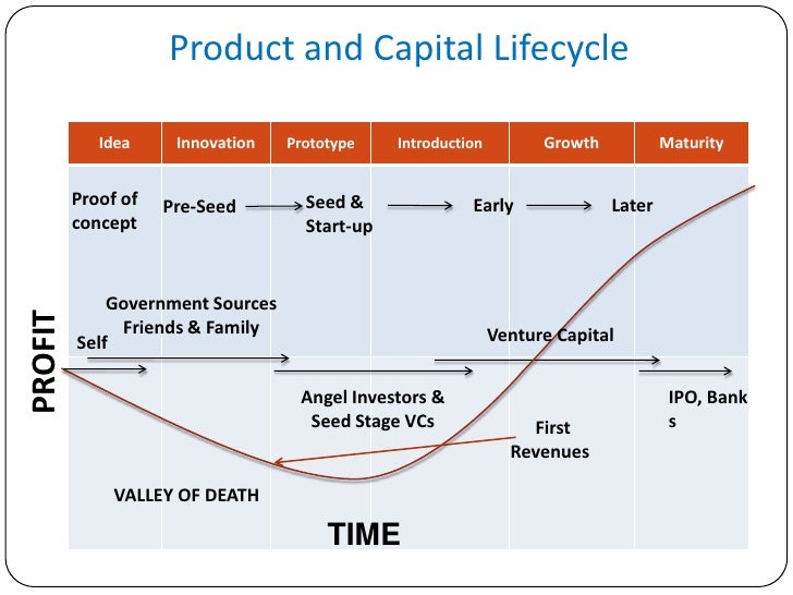 Angel investing pre ipo