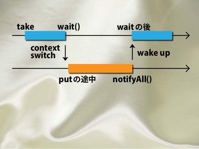 take wait() context switch putの途中 notifyAll() wake up waitの後