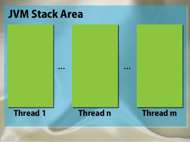 Thread 1 Thread n Thread m … … JVM Stack Area