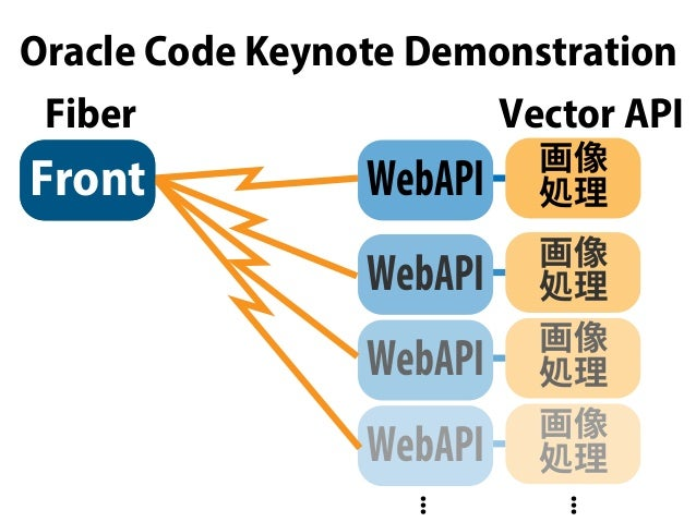 Oracle Code Keynote Demonstration Vector API 画像 処理Front 画像 処理 画像 処理 画像 処理 ... ... Fiber Front