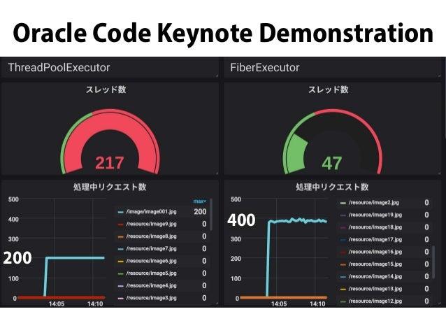 Oracle Code Keynote Demonstration 400 200