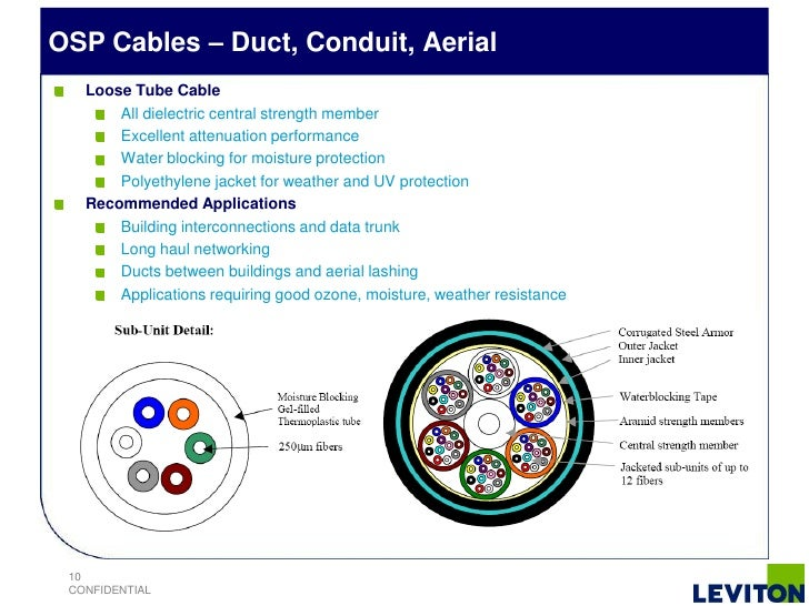 Fiber cable --where to use & why