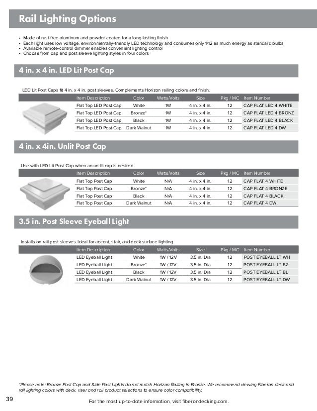 Fiberon Itemized Product Guide
