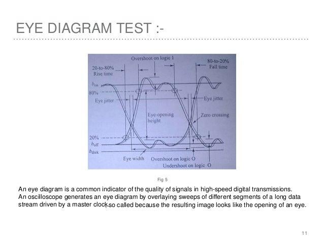 Fiber optic communication eye diagram ccuart Image collections