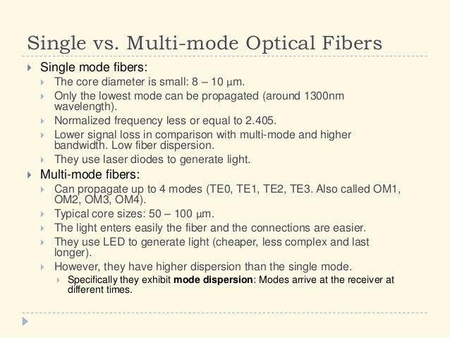 5 10 Fiber Optics