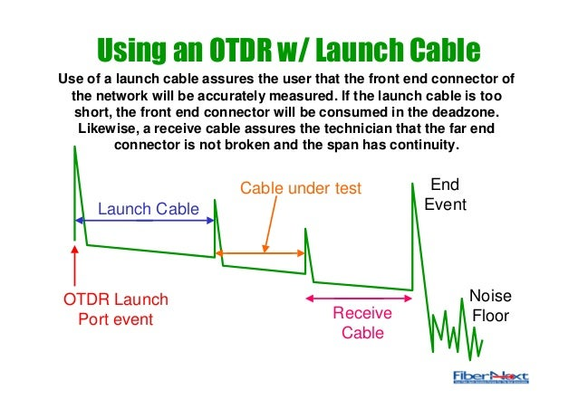 Fiber Otdr Testing