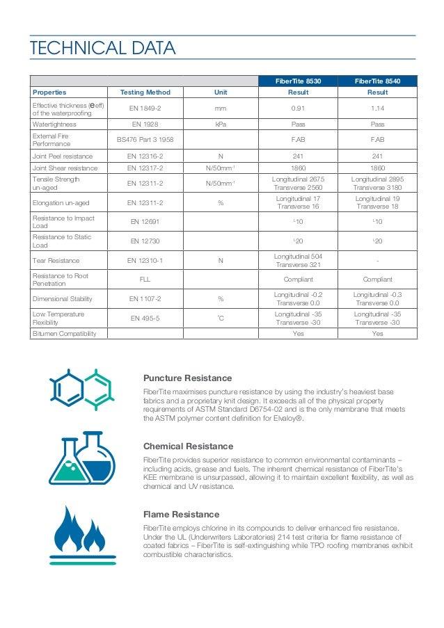 Fibertite Waterproof Membranes From Icb