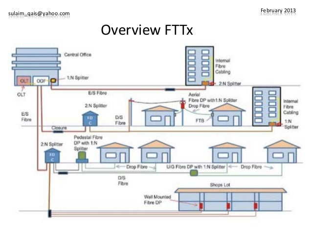 Fttx malaysia standard for Architecture ftth