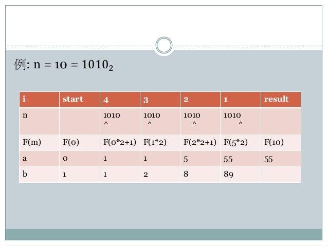 例: n = 10 = 10102 i start 4 3 2 1 result n 1010 ^ 1010 ^ 1010 ^ 1010 ^ F(m) F(0) F(0*2+1) F(1*2) F(2*2+1) F(5*2) F(10) a 0...