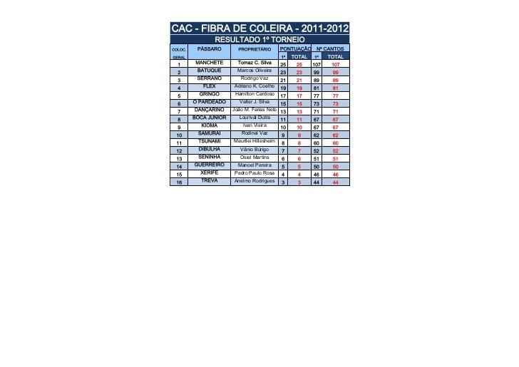 CAC - FIBRA DE COLEIRA - 2011-2012                RESULTADO 1º TORNEIOCOLOC.    PÁSSARO        PROPRIETÁRIO        PONTUAÇ...
