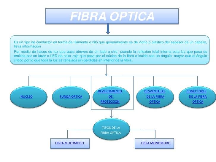 FIBRA OPTICA Es un tipo de conductor en forma de filamento o hilo que generalmente es de vidrio o plástico del espesor de ...