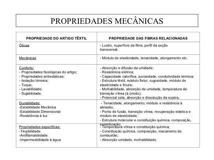 PROPRIEDADES MECÂNICAS PROPRIEDADE DO ARTIGO TÊXTIL PROPRIEDADE DAS FIBRAS RELACIONADAS Óticas - Lustro, superfície da fib...