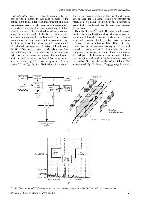Fibre optic sensors and smart composites for