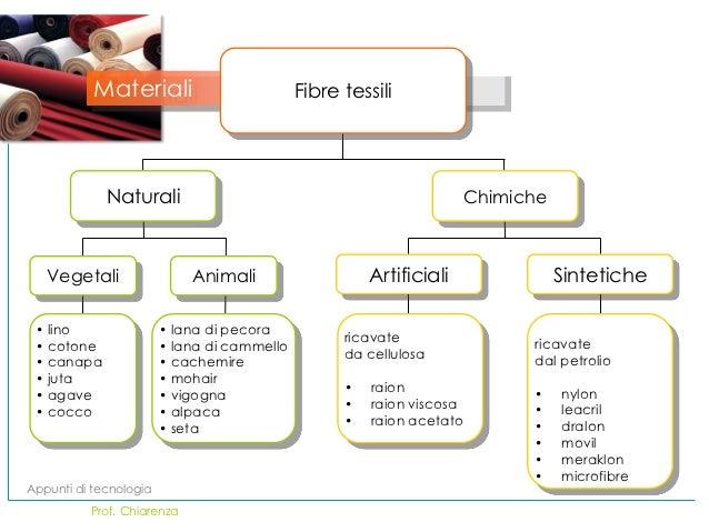 Fibre tessili for Fibre naturali