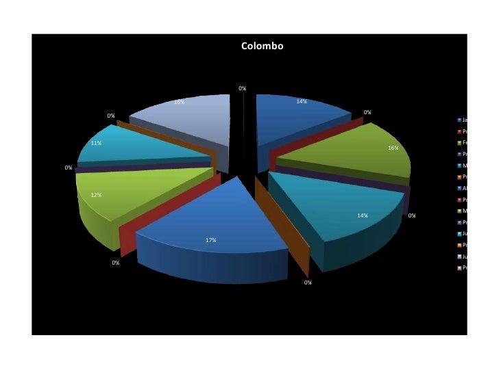 Colombo                             0%                 16%                   14%                                          ...