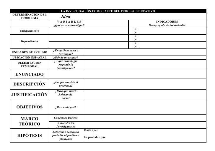LA INVESTIGACIÓN COMO PARTE DEL PROCESO EDUCATIVODETERMINACIÓN DEL    PROBLEMA                Idea                        ...