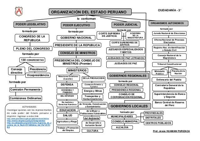 ORGANIZACIÓN DEL ESTADO PERUANO PODER LEGISLATIVO PODER EJECUTIVO PODER JUDICIAL CONGRESO DE LA REPUBLICA formado por lo c...
