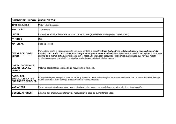 NOMBRE DEL JUEGO          CINCO LOBITOSTIPO DE JUEGO             Motor - de interacciónEDAD NIÑO                 3 a 6 mes...