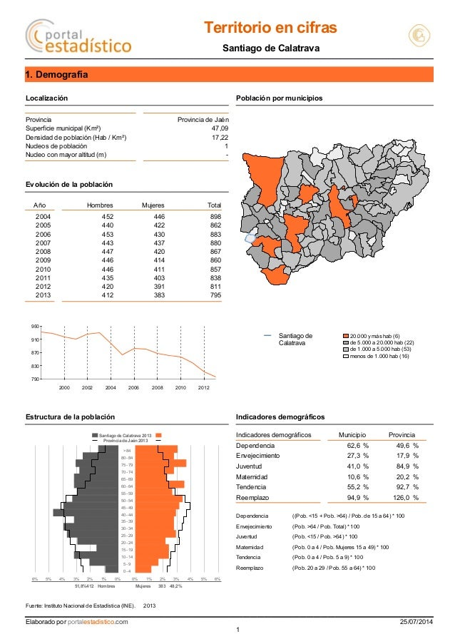 Territorio en cifras Santiago de Calatrava 1. Demografía Localización Población por municipios Provincia Provincia de Jaén...