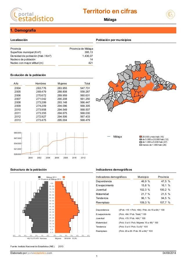 Territorio en cifras  Málaga  1. Demografía  Localización Población por municipios  Provincia Provincia de Málaga  Superfi...