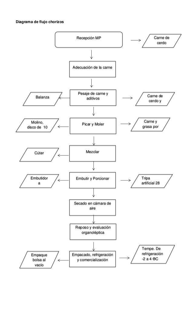 Fichas y diagramas de flujo productos chonchos meat s diagrama de flujo ccuart Images