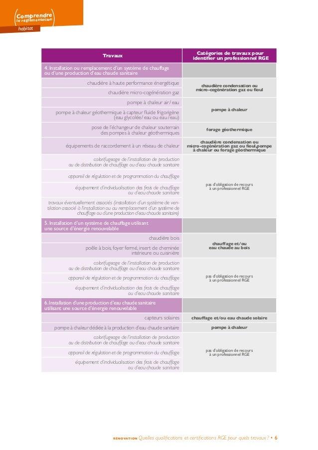 Comprendre la réglementation habitat RÉNOVATION Quelles qualifications et certifications RGEpour quels travaux? • 6 Trav...