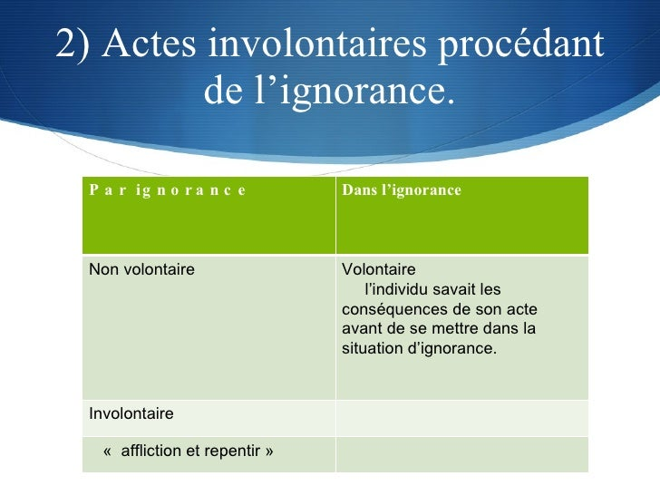 2) Actes involontaires procédant de l'ignorance. Par ignorance Dans l'ignorance Non volontaire Volontaire l'individu savai...