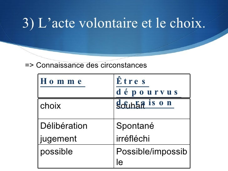 3) L'acte volontaire et le choix. => Connaissance des circonstances choix souhait Délibération jugement Spontané irréfléch...