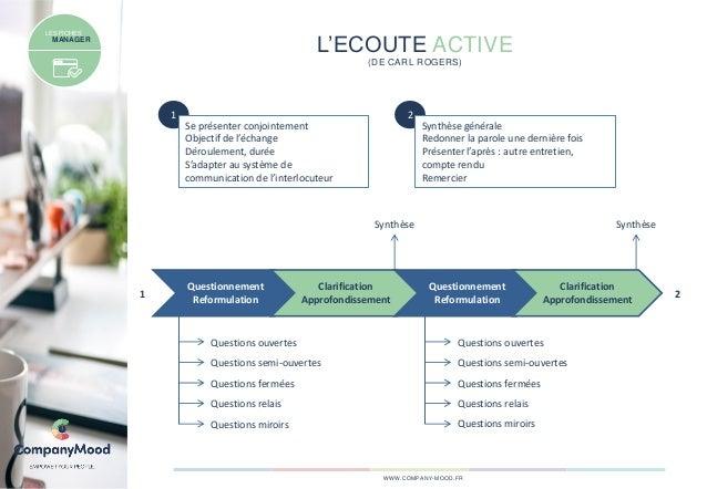 L'ECOUTE ACTIVE (DE CARL ROGERS) WWW.COMPANY-MOOD.FR LES FICHES MANAGER 1 Se présenter conjointement Objectif de l'échange...