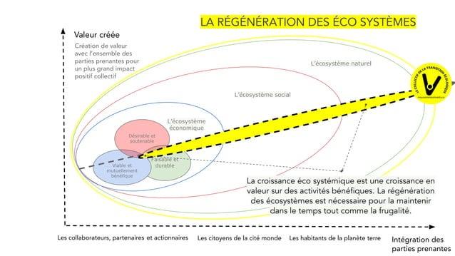 Faisable et durable Viable et mutuellement bénéfique Désirable et soutenable L'écosystème social L'écosystème naturel Les ...