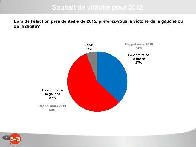 11 Souhait de victoire pour 2012 Lors de l'élection présidentielle de 2012, préférez-vous la victoire de la gauche ou de l...