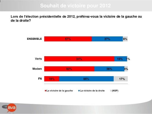 12 Souhait de victoire pour 2012 Lors de l'élection présidentielle de 2012, préférez-vous la victoire de la gauche ou de l...