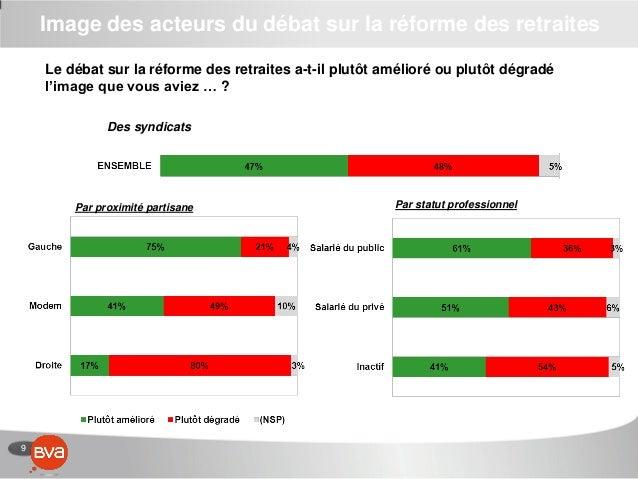 9 Image des acteurs du débat sur la réforme des retraites Le débat sur la réforme des retraites a-t-il plutôt amélioré ou ...