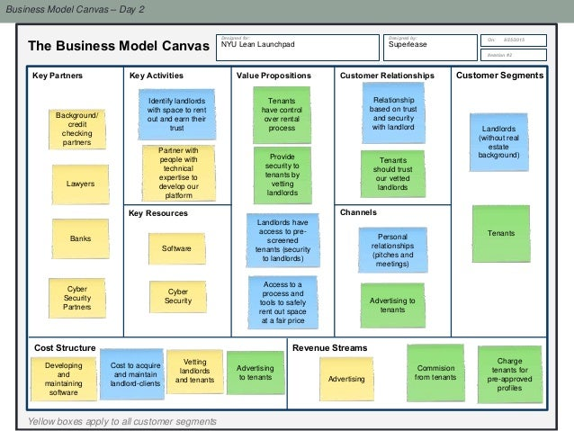 day care business model canvas We defined the questions that should be added to our business model canvas for the key activities in your business model in health care key activities.