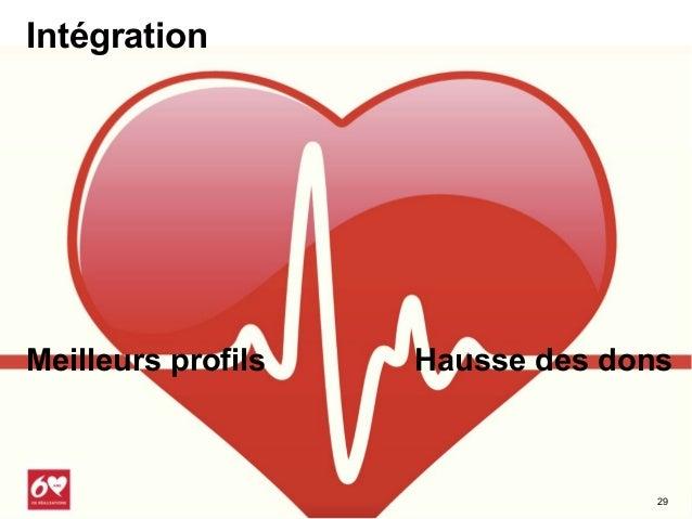 Fondation Institut de Cardiologie de Montréal     Évoluer de la segmentation  vers un profil   L'individu au centre de t...