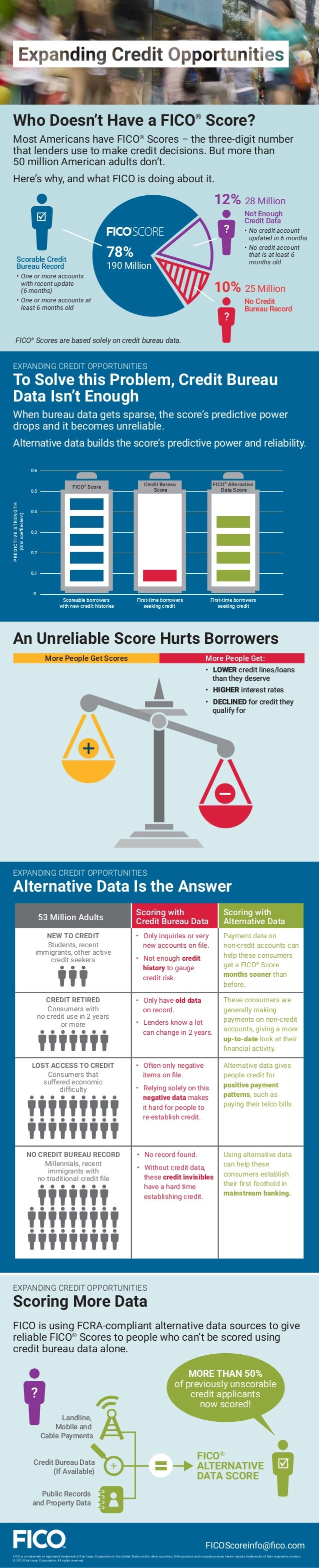 Who Doesn't Have a FICO® Score? Most Americans have FICO® Scores – the three-digit number that lenders use to make credit ...