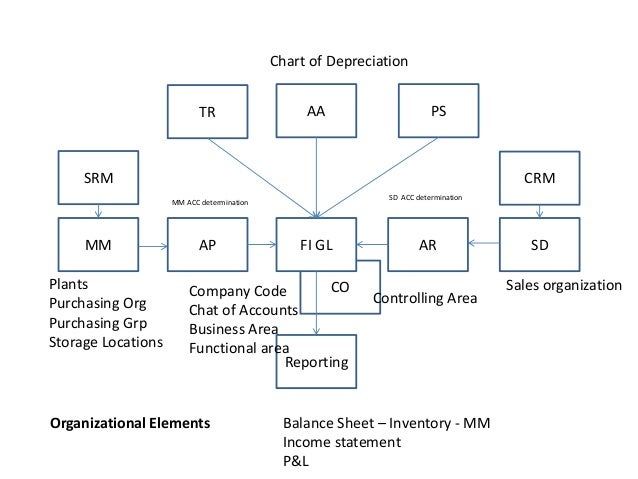 Sap Diagram - Diagrams Catalogue