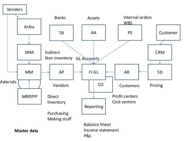 Mrp Flow Diagram Wiring Diagram