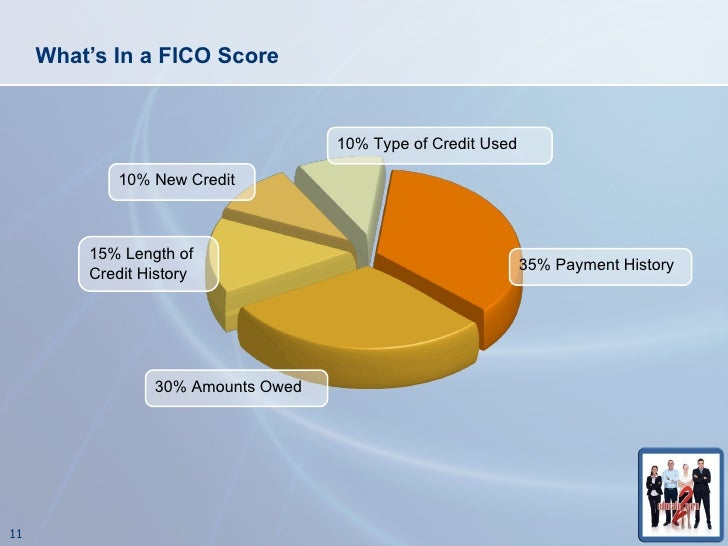 understanding fico scores The fair isaac corporation is who has come up with fico credit scores and  that i don't see on my other credit reports i am not understanding this at all.