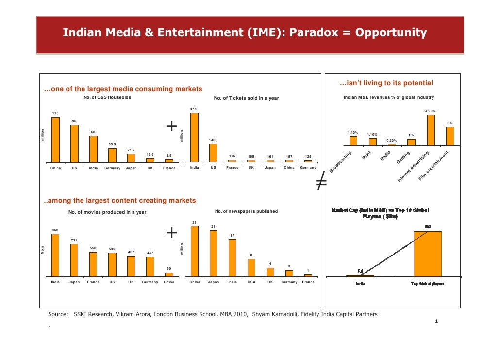 Indian Media & Entertainment (IME): Paradox = Opportunity                                                                 ...