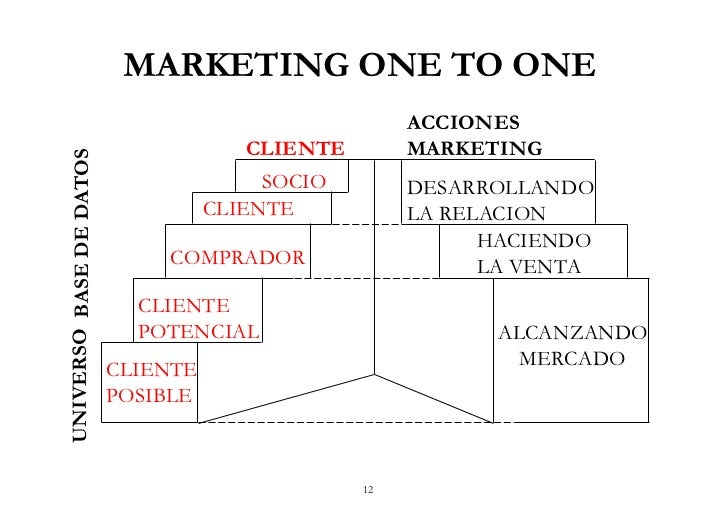 comparte marketing - marketing one to one y crm